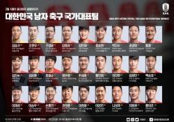 [대표팀] 3월 벤투 호, 중앙 수비수 5명 중 'K리거는 없다'