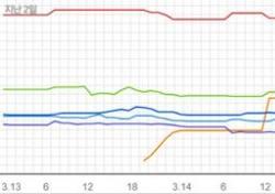 [차트 핫100] '脫 YG' 에픽하이 차트 장악, 박봄 맹추격