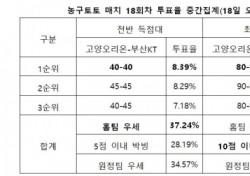 """[농구토토] 매치 18회차, """"고양오리온-부산KT, 치열한 박빙 승부 펼쳐질 것"""""""