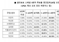 """[골프토토] 스페셜 5회차, """"박인비, 언더파 활약 전망"""""""