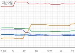 [차트 핫100] 백예린 vs 장범준 '2.3' 공백기 깬 차트 장악력