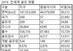 [골프상식백과사전 156] 지구촌 코스 3만8864곳, 한국은 798곳