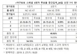 """[야구토토] 스페셜 3회차, """"삼성, 부산 원정에서 우세한 경기 펼칠 것"""""""