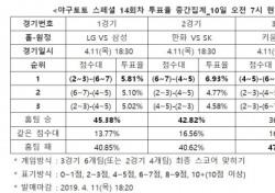 """[야구토토] 스페셜 14회차, """"홈팀 LG, 삼성 상대로 근소한 우세"""""""