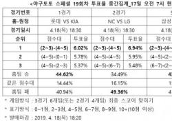 """[야구토토] 스페셜 19회차, """"원정 떠나는 LG, NC 상대로 우세한 경기 펼칠 것"""""""