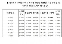 """[골프토토] 스페셜 9회차, """"조정민, 언더파 활약 예상"""""""