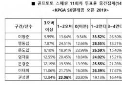 """[골프토토] 스페셜 11회차, """"이형준, 언더파 활약 예상"""""""