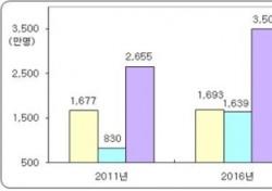 지난해 골프장 내장객 8년만에 1.1% 감소