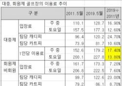 """레저연구소 """"대중 골프장 이용료 8년간 17% 인상"""""""