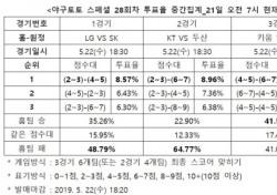 """[야구토토] 스페셜 28회차, """"키움-NC, 결과 알 수 없는 박빙승부 전망"""""""
