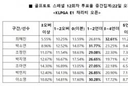 """[골프토토] 스페셜 12회차, """"최혜진, 언더파 활약 예상"""""""