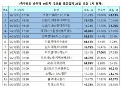 """[축구토토] 승무패 19회차, """"전북, 경남에 완승 전망"""""""