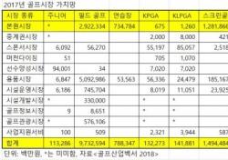 [골프상식 백과사전 165] 한국 골프시장 규모 분석