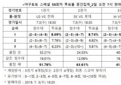 """[야구토토] 스페셜 58회차, """"한화, LG 상대로 우세한 경기 펼칠 것"""""""