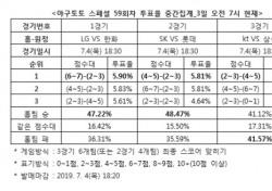 """[야구토토] 스페셜 59회차, """"kt-삼성, 치열한 접전 펼칠 것"""""""
