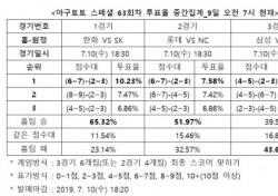 """[야구토토] 스페셜 63회차, """"KIA, 삼성에게 근소한 우위 차지할 것"""""""