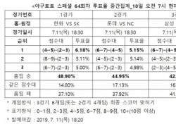 """[야구토토] 스페셜 64회차, """"롯데, NC 상대로 안방서 우세한 경기 펼칠 것"""""""