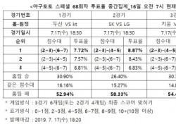 """[야구토토] 스페셜 68회차, """"kt, 잠실서 두산 상대로 우세한 경기 펼칠 것"""""""