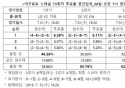 """[야구토토] 스페셜 23회차, """"KIA, SK 원정서 선전할 가능성 높아"""""""