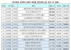 """[축구토토] 승무패 27회차, """"선두 탈환한 울산, 제주 원정서 연승 이어나갈 것"""""""