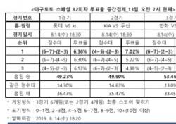 """[야구토토] 스페셜 82회차 """"KIA, 안방서 두산에게 승리할 것"""""""