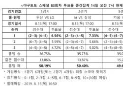 """[야구토토] 스페셜 83회차, """"NC, 키움 상대로 우세한 경기 치를 것"""""""