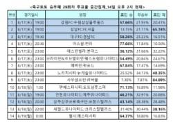 """[축구토토] 승무패 29회차, """"손흥민 빠진 토트넘, 맨시티 상대로 고전할 것"""""""