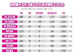 강다니엘, 아이돌차트 아차랭킹, 강다니엘 2주 연속 정상…걸 그룹 오마이걸 10위