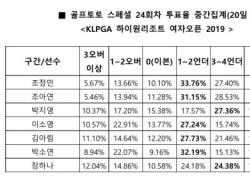 """[골프토토] 스페셜 23회차, """"조정민, 언더파 활약 예상"""""""