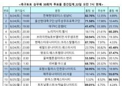 """[축구토토] 승무패 30회차, """"손흥민 돌아오는 토트넘, 기성용의 뉴캐슬 상대로 승리할 것"""""""