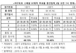 """[야구토토] 스페셜 97회차 """"kt, LG 상대로 근소한 우위 차지할 것"""""""