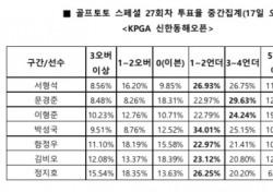 """[골프토토] 스페셜 27회차, """"박성국, 언더파 활약 예상"""""""