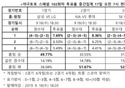"""[야구토토] 스페셜 102회차, """"NC, SK 원정서 우세한 경기 펼칠 것"""""""