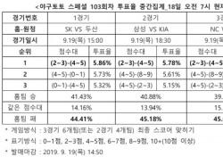 """[야구토토] 스페셜 103회차, """"SK-두산, 승부 알 수 없는 박빙승부 전망"""""""