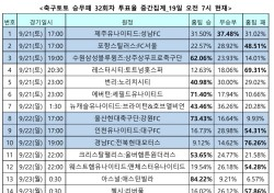 """[축구토토] 승무패 32회차, """"축구팬 57%, 첼시 원정 떠나는 리버풀이 승리 차지할 것"""""""
