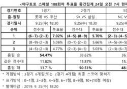 """[야구토토] 스페셜 108회차, """"삼성, 선두 SK에게 고춧가루 뿌릴 것"""""""