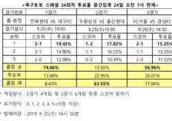 """[축구토토] 스페셜 34회차, """"전북, 대구 꺾고 선두 유지할 것"""""""