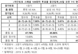 """[야구토토] 스페셜 109회차, """"한화, NC 원정서 근소한 우위 차지할 것"""""""