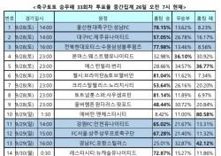 """[축구토토] 승무패 33회차, """"축구팬 72% 레스터, 뉴캐슬 상대로 승리 차지할 것"""""""