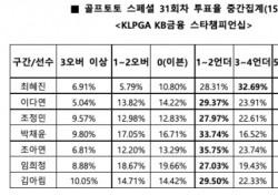 """[골프토토] 스페셜 31회차 """"최혜진, 언더파 활약 예상"""""""