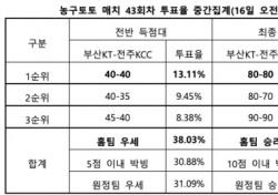 """[농구토토] 매치 43회차, """"부산KT 전주KCC 상대로 우세한 경기 펼칠 것"""""""