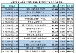 """[축구토토] 승무패 35회차, """"축구팬 81% 토트넘, 왓포드 상대로 승리 차지할 것"""""""
