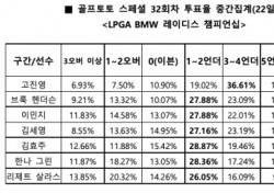 """[골프토토] 스페셜 32회차, """"고진영, 언더파 활약 예상"""""""