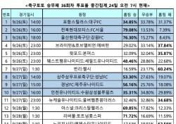 """[축구토토] 승무패 36회차, """"손흥민의 토트넘, 리버풀 원정서 고전할 것"""""""