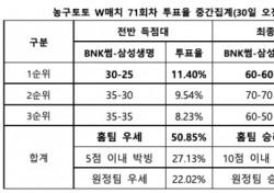 """[농구토토] W매치 71회차, """"BNK썸, 삼성생명 상대로 시즌 첫 승 거둘 것"""""""