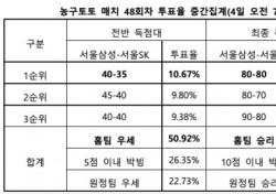"""[농구토토] 매치 48회차, """"2연승 삼성, SK 상대로 우세한 경기 펼칠 것"""""""