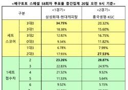 """[배구토토] 스페셜 58회차, """"삼성화재, 현대캐피탈에 우세 예상"""""""