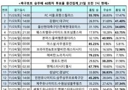 """[축구토토] 승무패 40회차, """"울산-전북, 승부 알 수 없는 박빙대결 전망"""""""