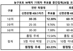 """[농구토토] W매치 77회차, """"KB스타즈, 신한은행에 완승 전망"""""""