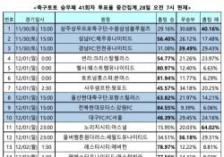 """[축구토토] 승무패 41회차, """"울산, 안방에서 포항 누르고 우승 축포 올릴 것"""""""